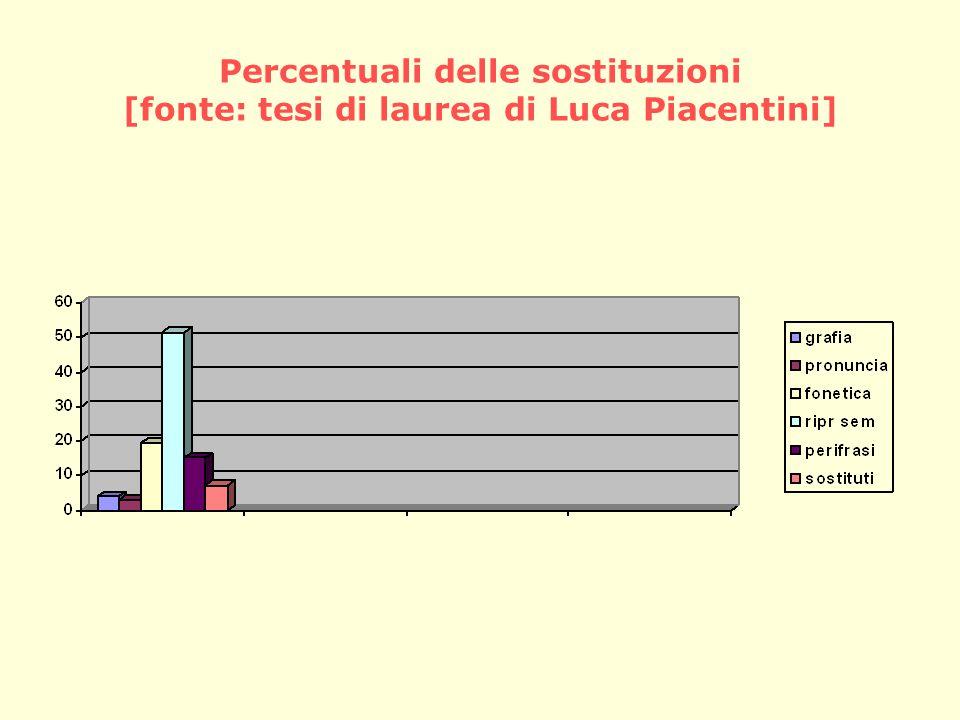 Percentuali delle sostituzioni [fonte: tesi di laurea di Luca Piacentini]